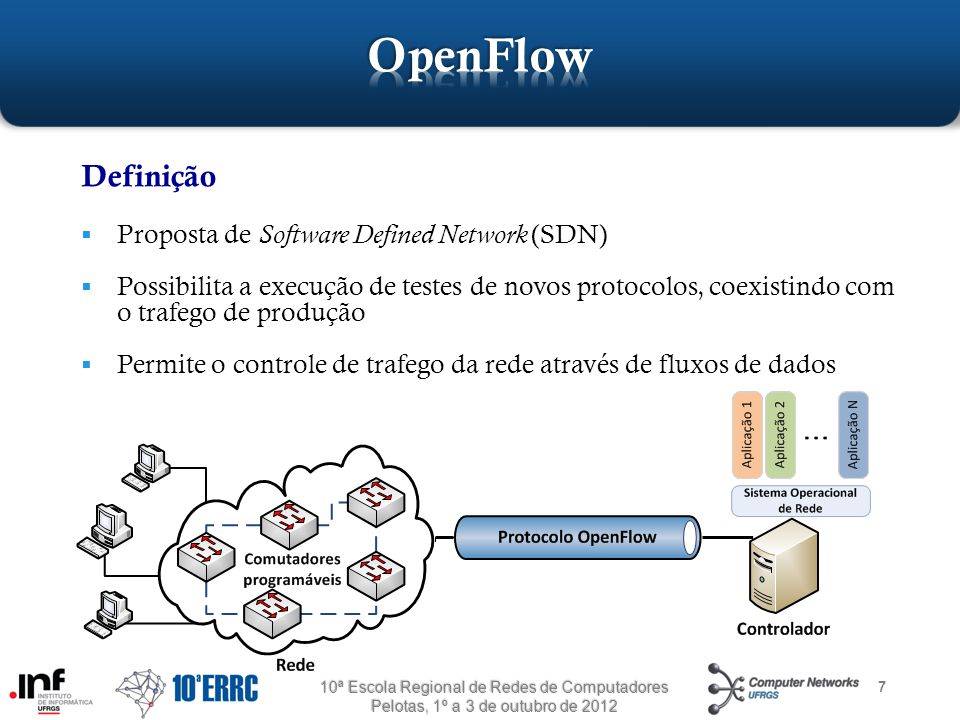 OpenFlow Definição Proposta de Software Defined Network (SDN)