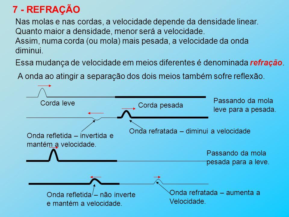 7 - REFRAÇÃO Nas molas e nas cordas, a velocidade depende da densidade linear. Quanto maior a densidade, menor será a velocidade.