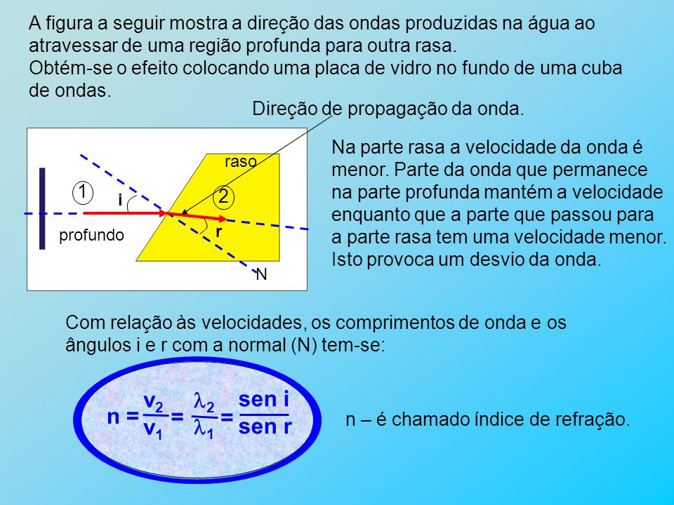 A figura a seguir mostra a direção das ondas produzidas na água ao