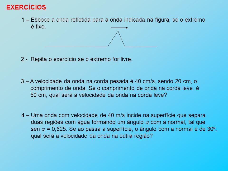 EXERCÍCIOS 1 – Esboce a onda refletida para a onda indicada na figura, se o extremo. é fixo. 2 - Repita o exercício se o extremo for livre.