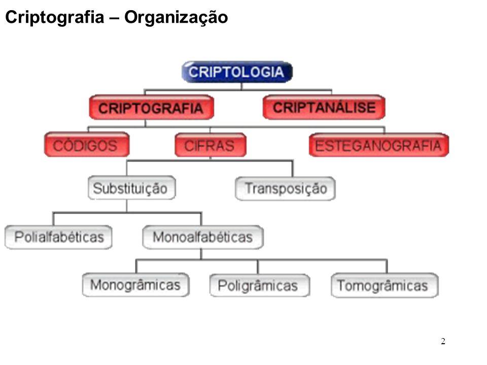 Criptografia – Organização
