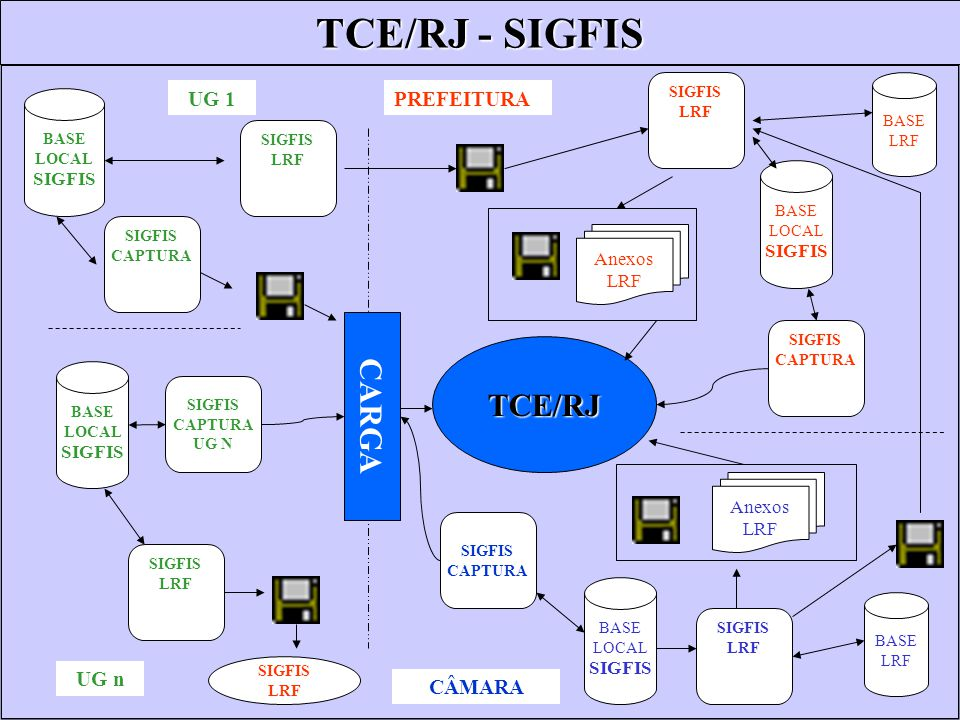 TCE/RJ - SIGFIS CARGA TCE/RJ UG 1 PREFEITURA UG n CÂMARA SIGFIS SIGFIS