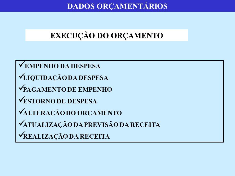 DADOS ORÇAMENTÁRIOS EXECUÇÃO DO ORÇAMENTO