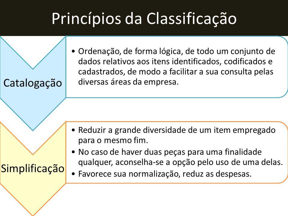 Princípios da Classificação