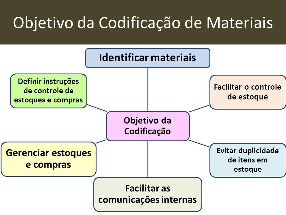 Objetivo da Codificação de Materiais