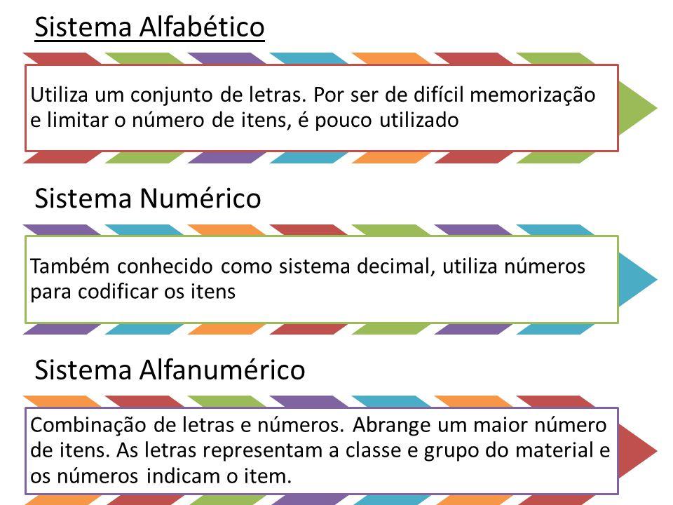 Sistema Alfabético Utiliza um conjunto de letras. Por ser de difícil memorização e limitar o número de itens, é pouco utilizado.