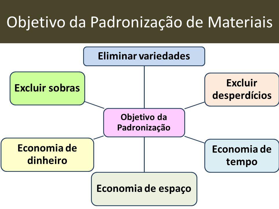 Objetivo da Padronização de Materiais