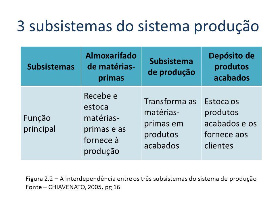3 subsistemas do sistema produção