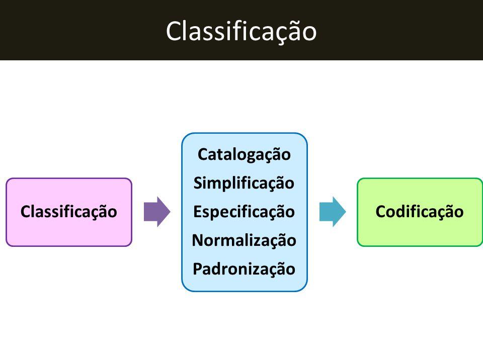 Classificação Classificação Catalogação Simplificação Especificação
