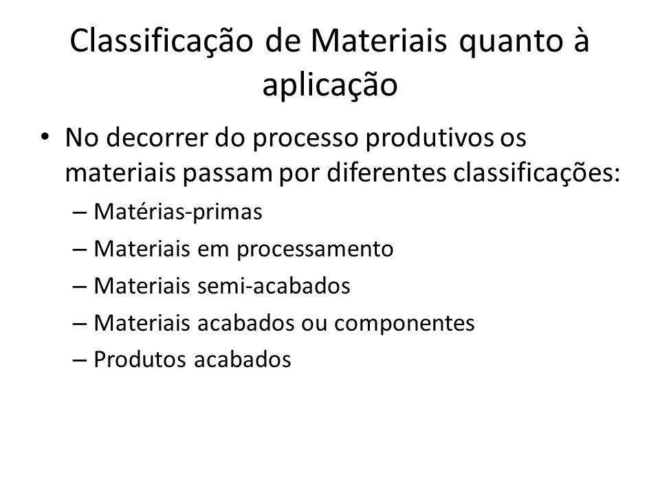 Classificação de Materiais quanto à aplicação
