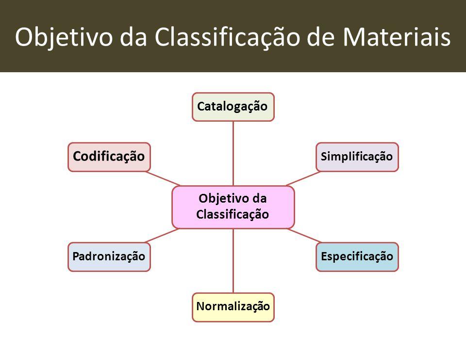 Objetivo da Classificação de Materiais