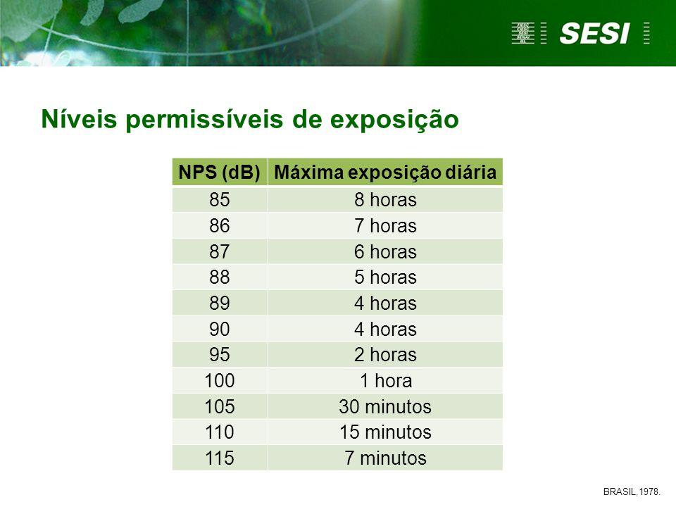 Níveis permissíveis de exposição