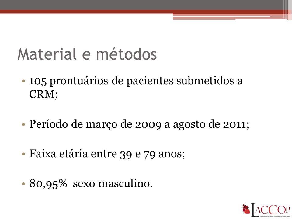 Material e métodos 105 prontuários de pacientes submetidos a CRM;