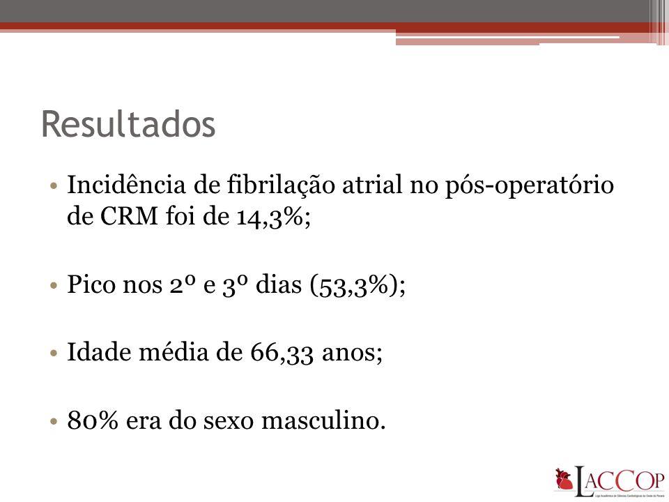 Resultados Incidência de fibrilação atrial no pós-operatório de CRM foi de 14,3%; Pico nos 2º e 3º dias (53,3%);