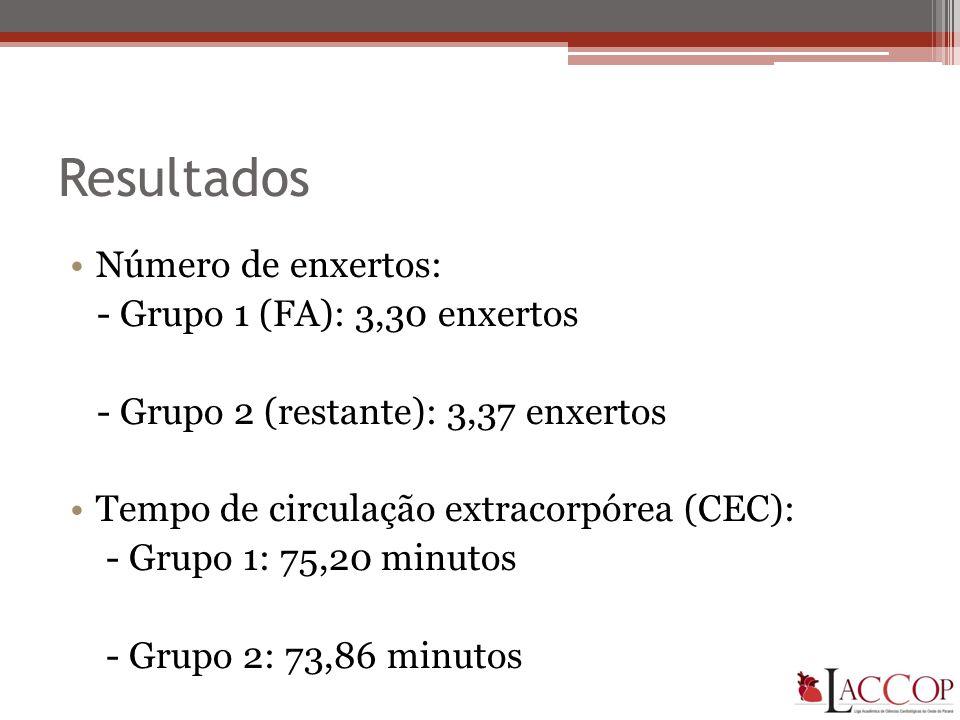 Resultados Número de enxertos: - Grupo 1 (FA): 3,30 enxertos