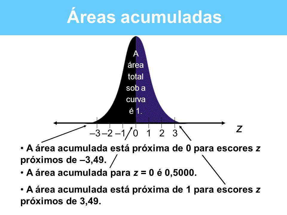 A área total sob a curva é 1.