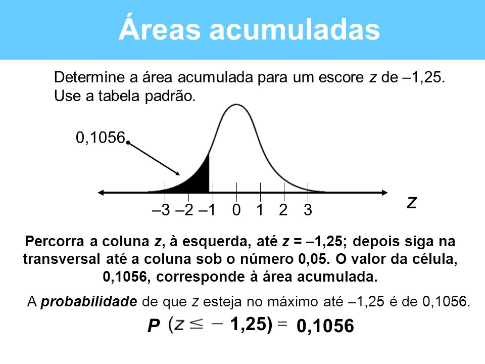 A probabilidade de que z esteja no máximo até –1,25 é de 0,1056.