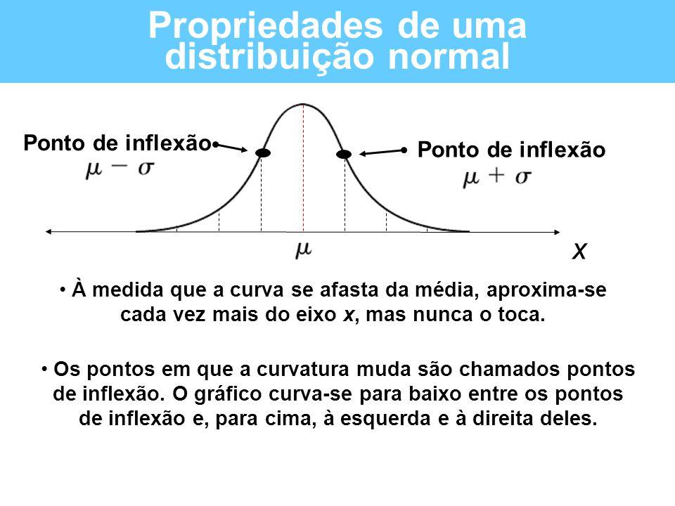 Propriedades de uma distribuição normal