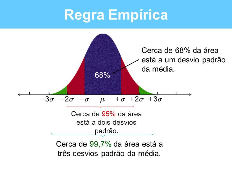 Regra Empírica Cerca de 68% da área está a um desvio padrão da média.
