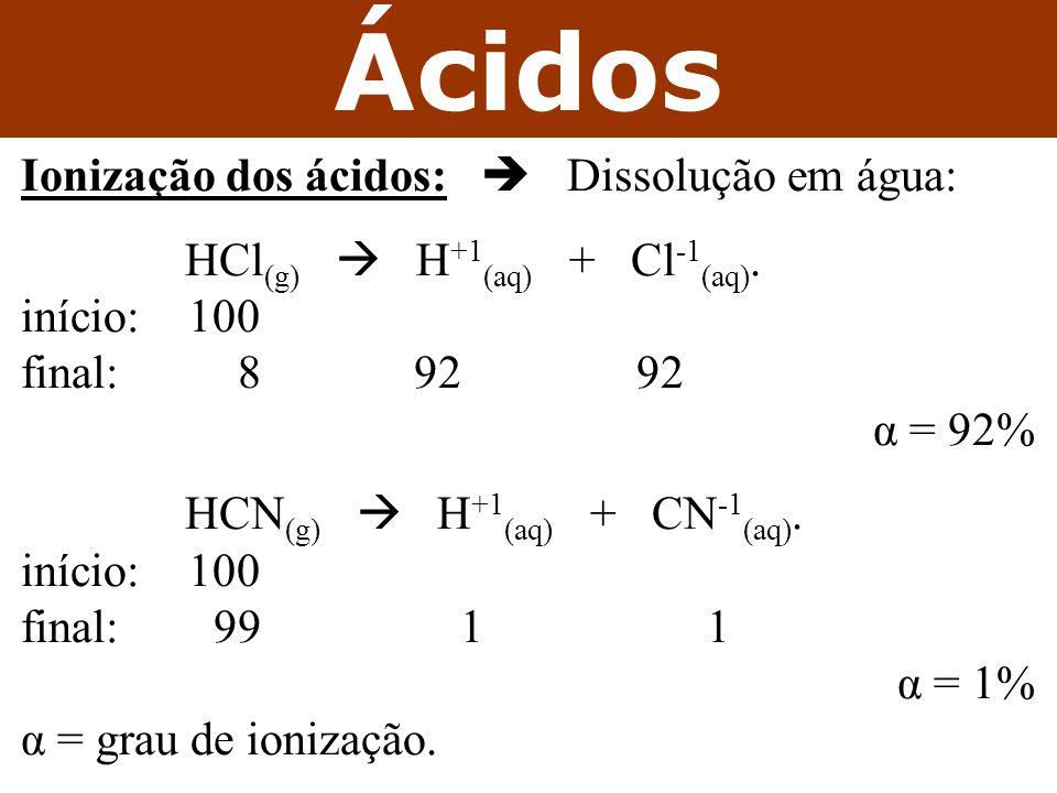 Ácidos Ionização dos ácidos:  Dissolução em água: