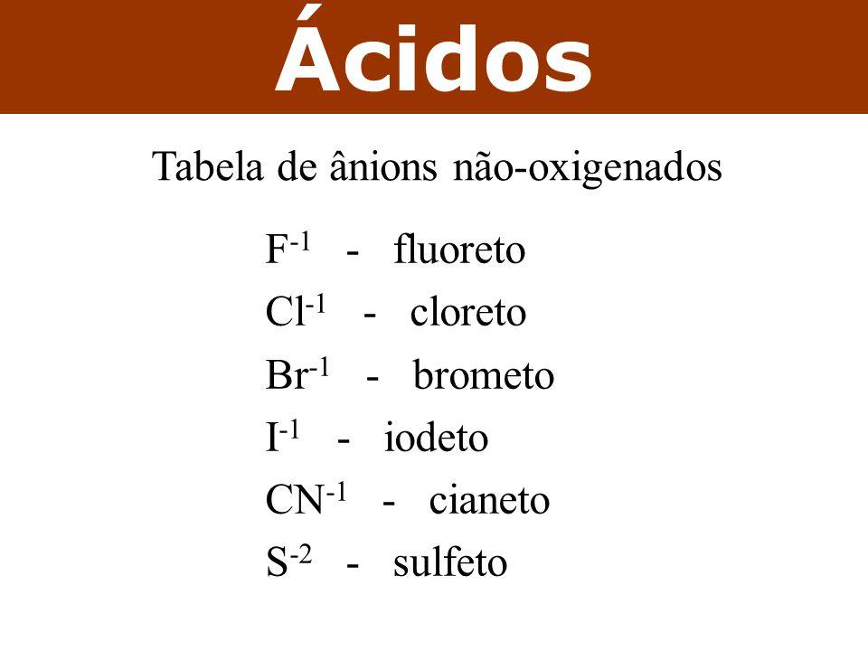 Tabela de ânions não-oxigenados