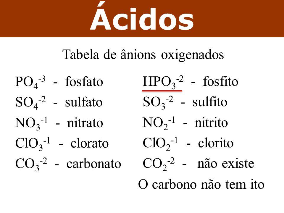 Tabela de ânions oxigenados