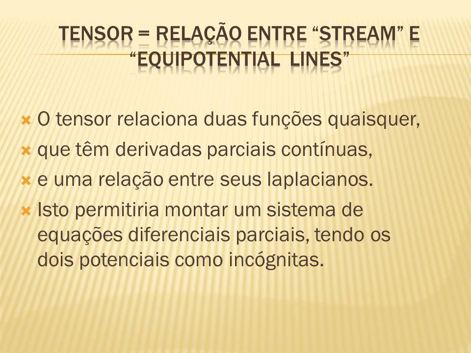 Tensor = Relação entre stream e Equipotential Lines