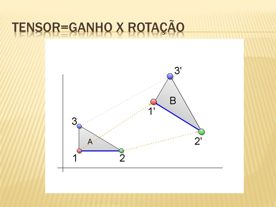 Tensor=ganho x Rotação