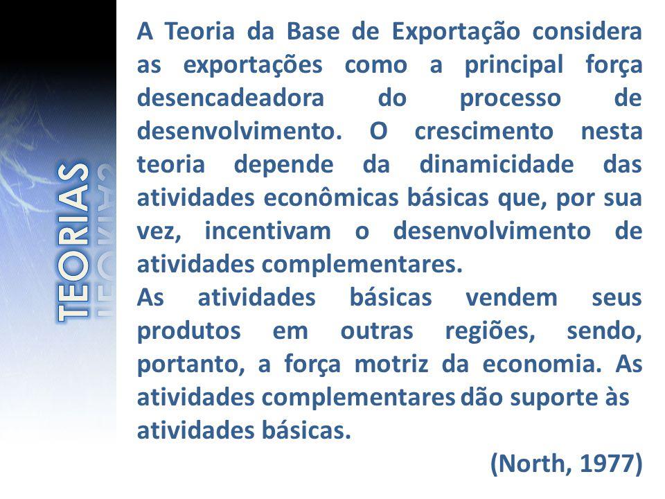 A Teoria da Base de Exportação considera as exportações como a principal força desencadeadora do processo de desenvolvimento. O crescimento nesta teoria depende da dinamicidade das atividades econômicas básicas que, por sua vez, incentivam o desenvolvimento de atividades complementares.