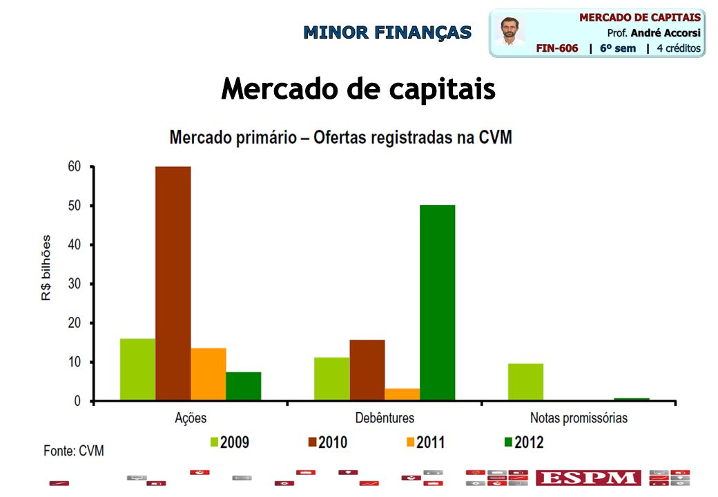 MINOR FINANÇAS Mercado de capitais