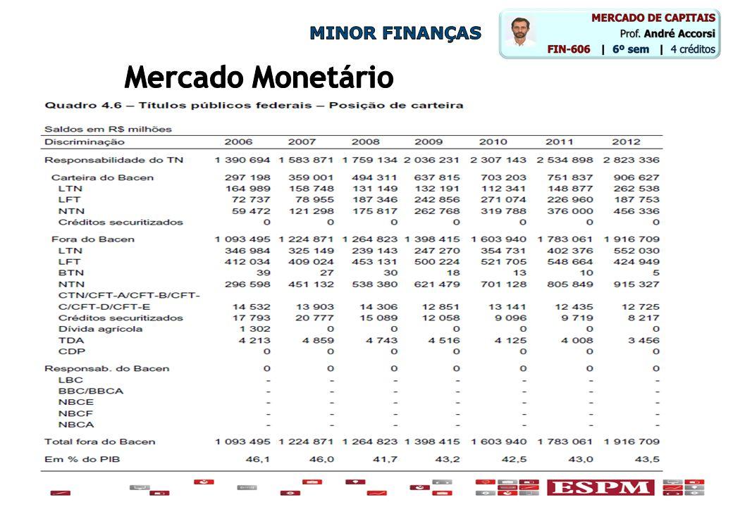 MINOR FINANÇAS Mercado Monetário