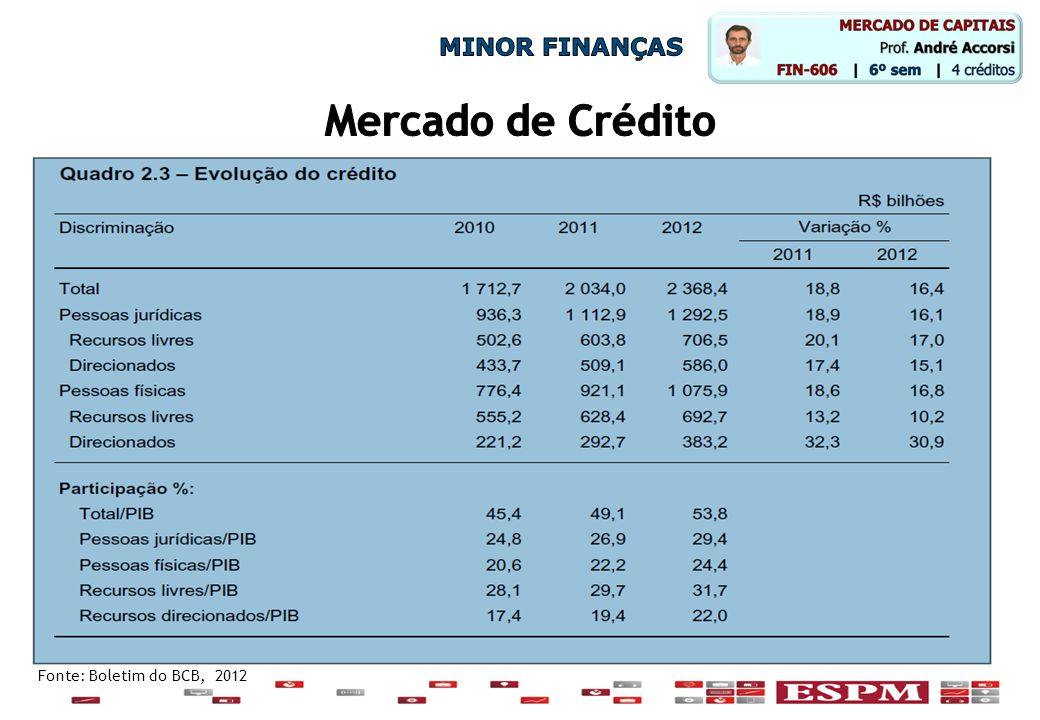 MINOR FINANÇAS Mercado de Crédito Fonte: Boletim do BCB, 2012
