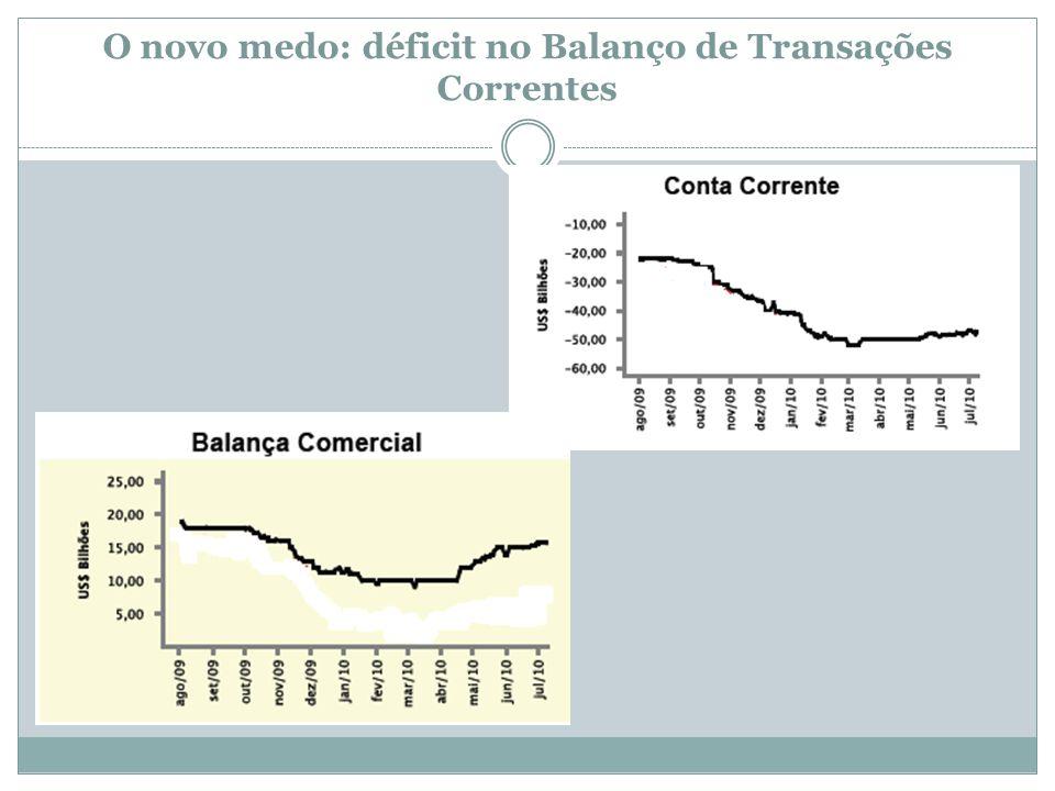 O novo medo: déficit no Balanço de Transações Correntes