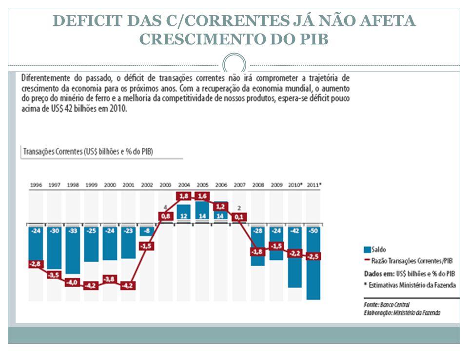 DEFICIT DAS C/CORRENTES JÁ NÃO AFETA CRESCIMENTO DO PIB