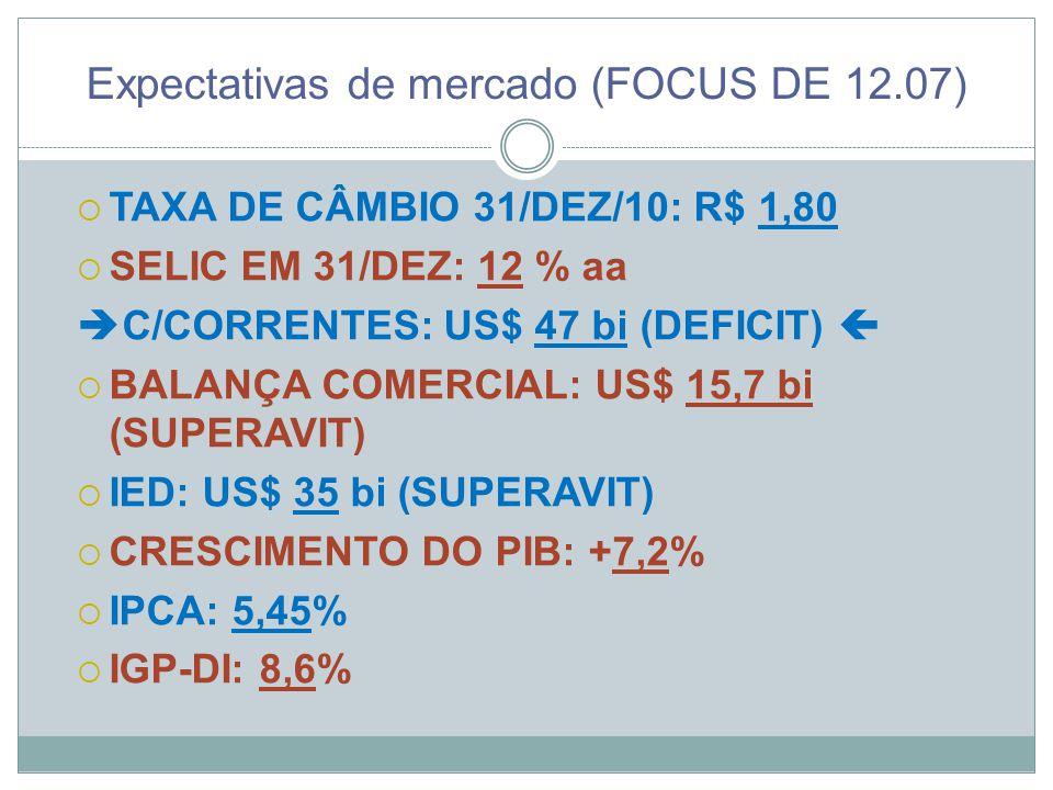 Expectativas de mercado (FOCUS DE 12.07)