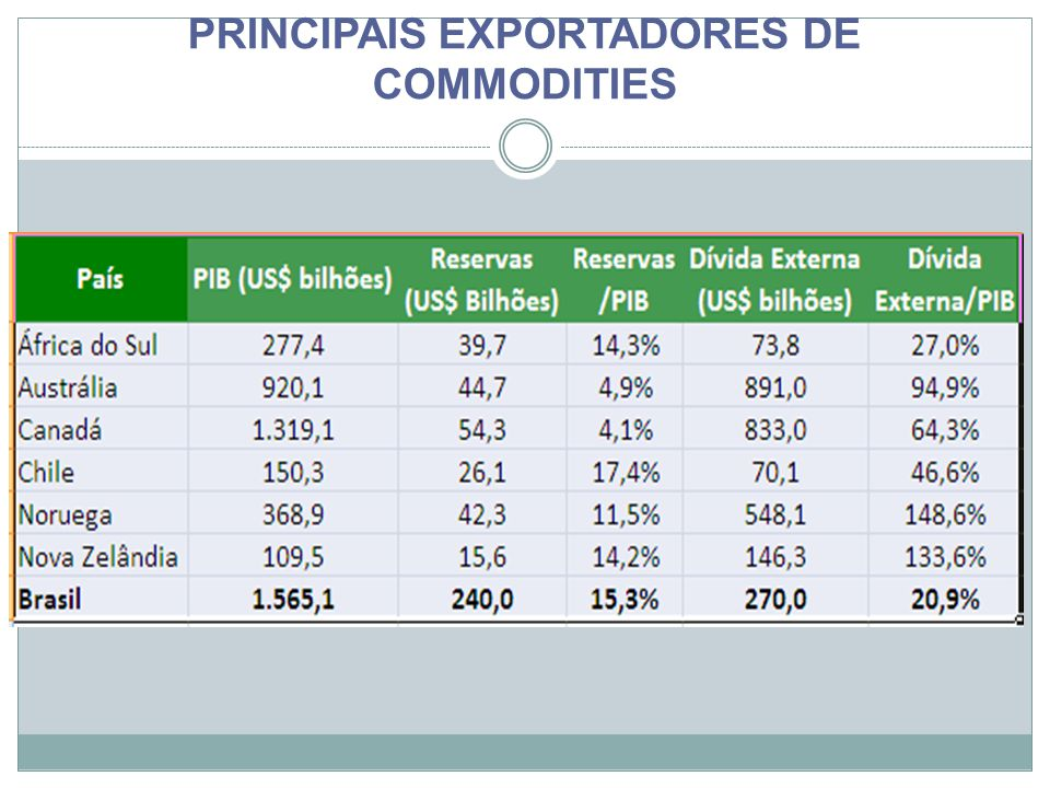 PRINCIPAIS EXPORTADORES DE COMMODITIES