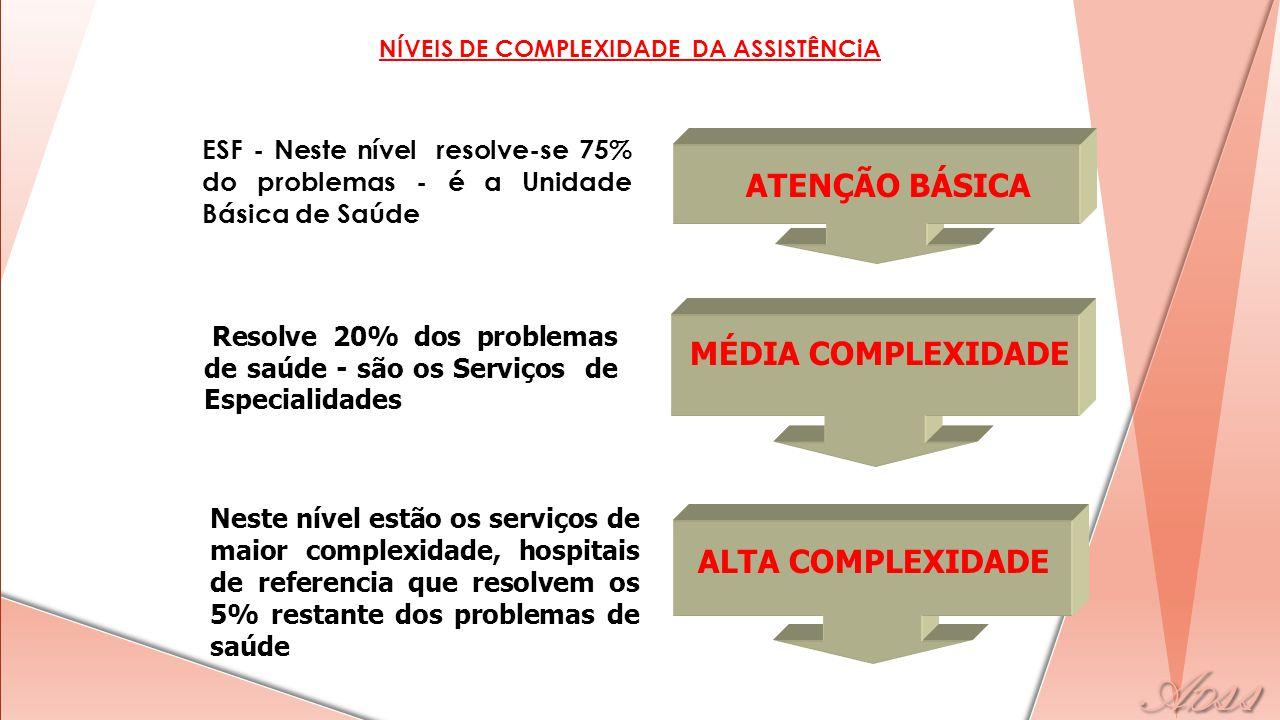 ATENÇÃO BÁSICA MÉDIA COMPLEXIDADE ALTA COMPLEXIDADE