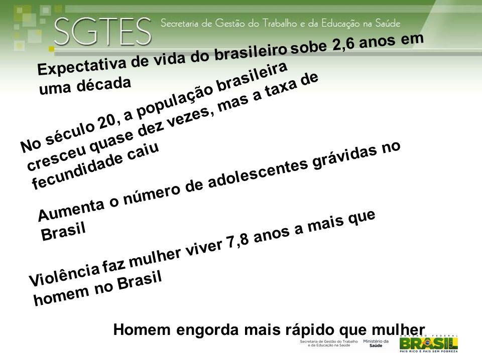 Expectativa de vida do brasileiro sobe 2,6 anos em uma década