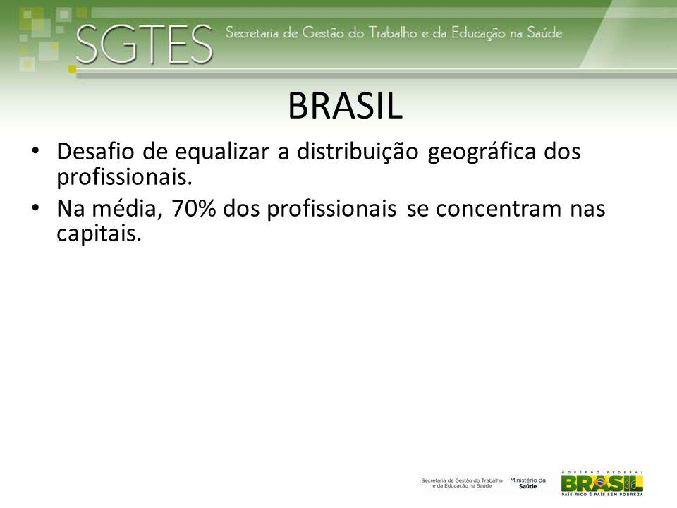 BRASIL Desafio de equalizar a distribuição geográfica dos profissionais.