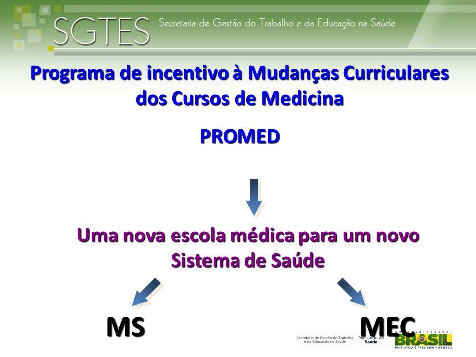 Programa de incentivo à Mudanças Curriculares dos Cursos de Medicina