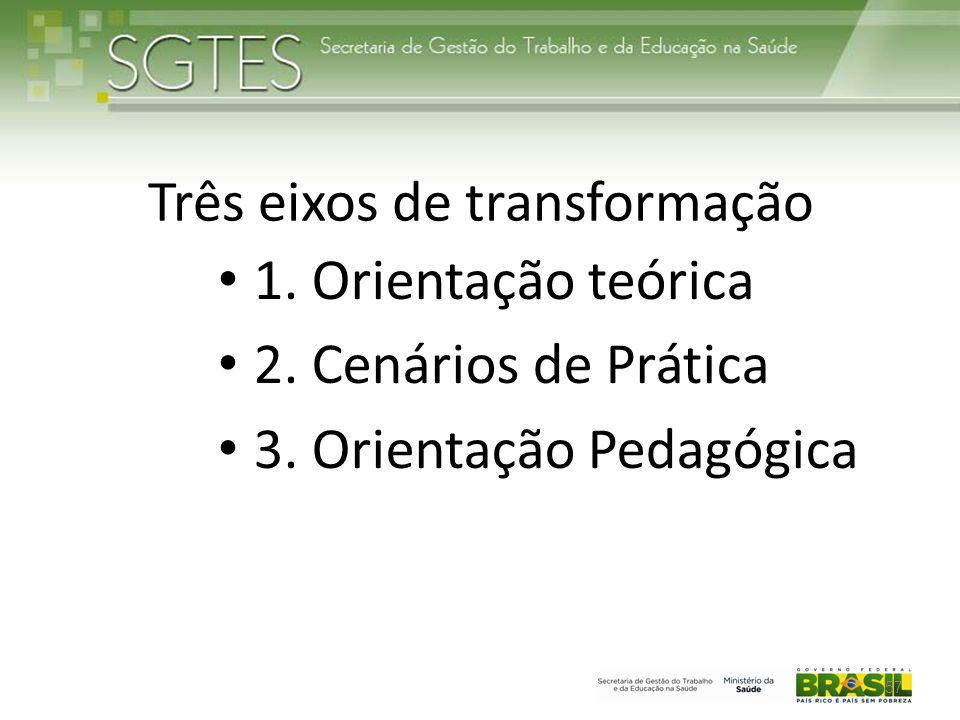 Três eixos de transformação