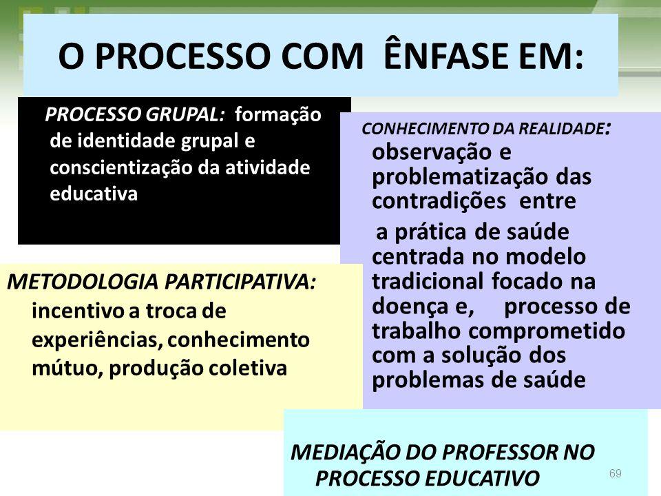 O PROCESSO COM ÊNFASE EM: