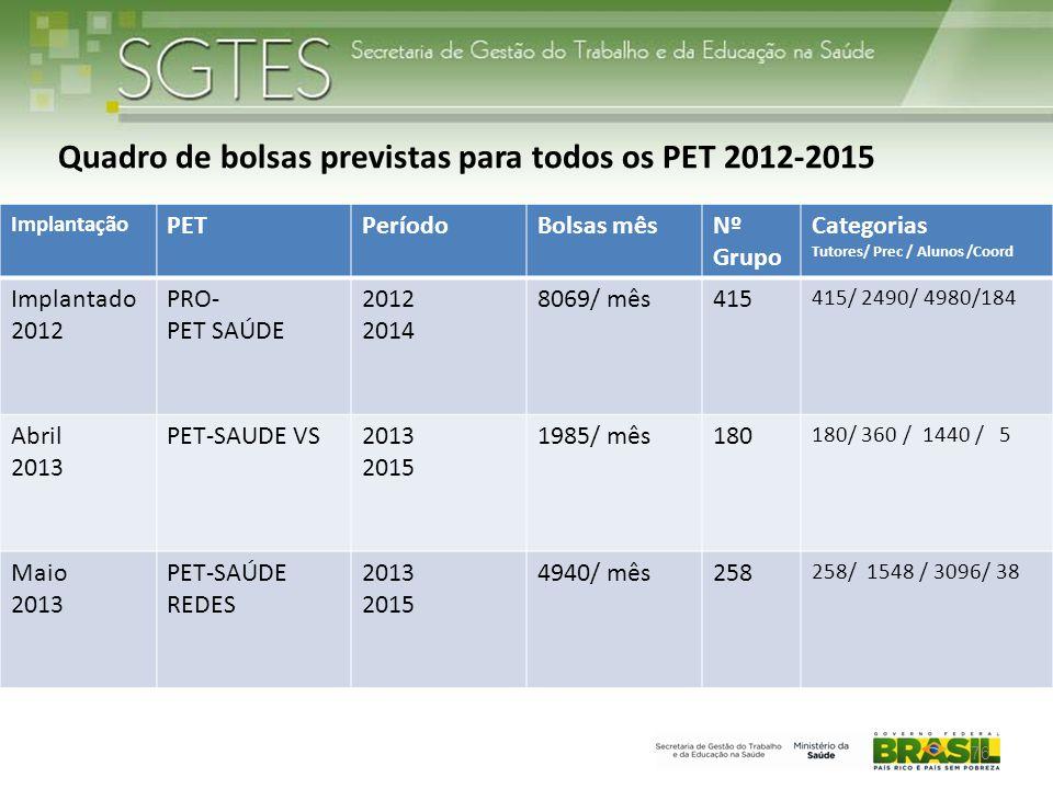 Quadro de bolsas previstas para todos os PET 2012-2015
