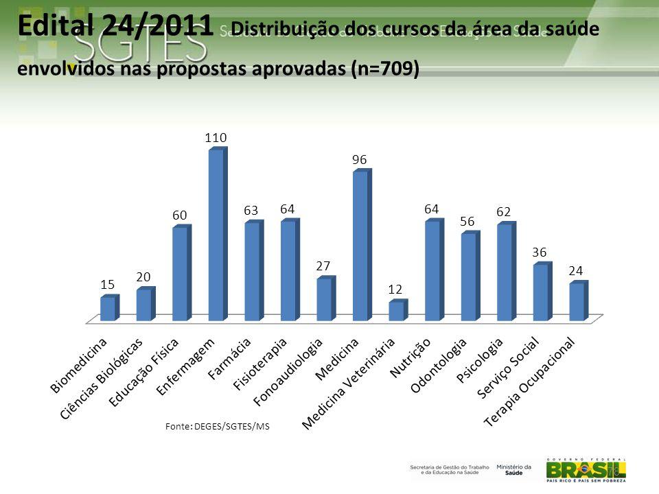 Edital 24/2011 Distribuição dos cursos da área da saúde envolvidos nas propostas aprovadas (n=709)