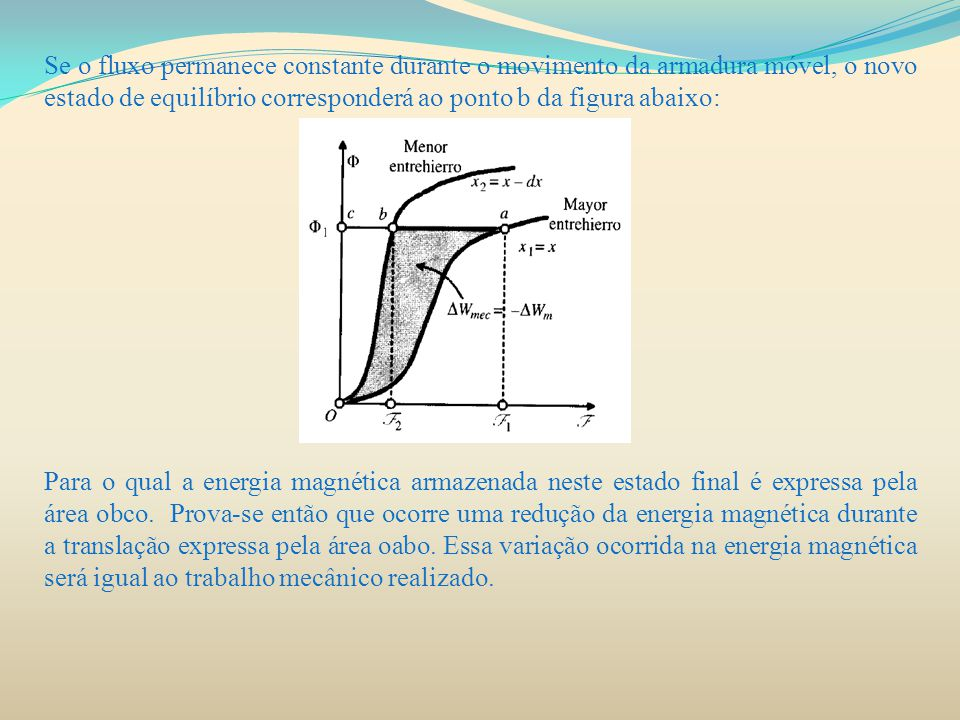 Se o fluxo permanece constante durante o movimento da armadura móvel, o novo estado de equilíbrio corresponderá ao ponto b da figura abaixo: