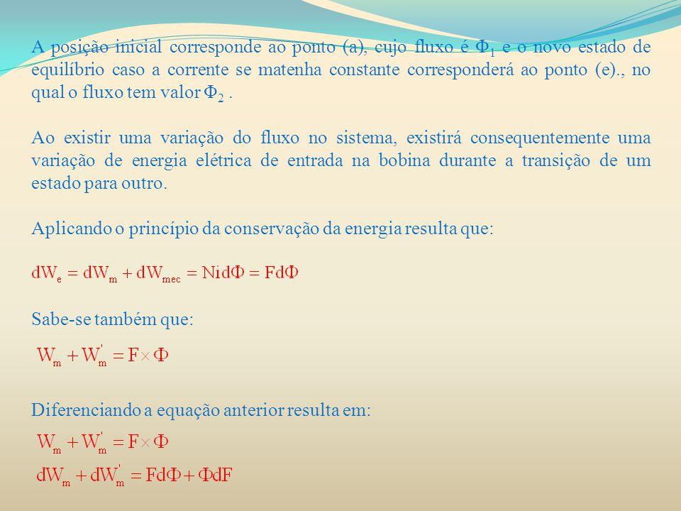 A posição inicial corresponde ao ponto (a), cujo fluxo é Φ1 e o novo estado de equilíbrio caso a corrente se matenha constante corresponderá ao ponto (e)., no qual o fluxo tem valor Φ2 .