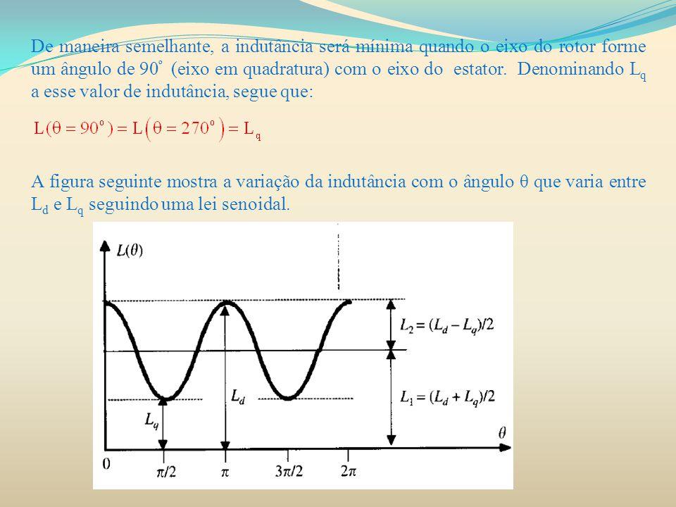 De maneira semelhante, a indutância será mínima quando o eixo do rotor forme um ângulo de 90º (eixo em quadratura) com o eixo do estator. Denominando Lq a esse valor de indutância, segue que: