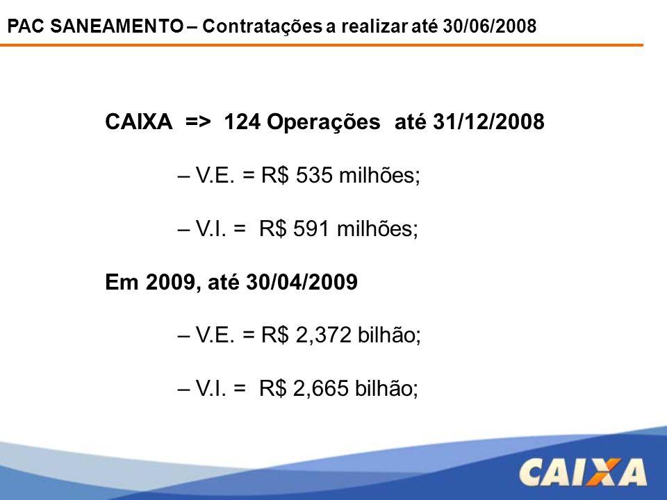 CAIXA => 124 Operações até 31/12/2008 – V.E. = R$ 535 milhões;