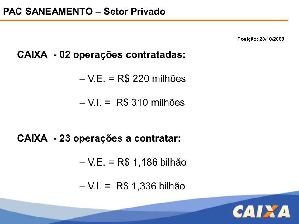 CAIXA - 02 operações contratadas: – V.E. = R$ 220 milhões