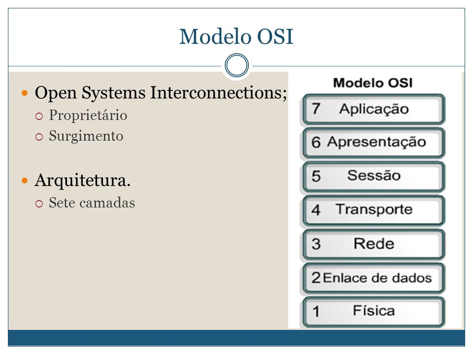 Modelo OSI Open Systems Interconnections; Arquitetura. Proprietário